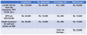how-to-save-taxes-in-india