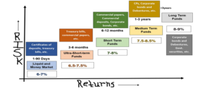 types-of-debt-mutual-funds-and-their-risk