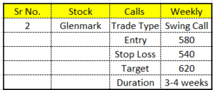swing-call-analysis-for-19th-april-2021