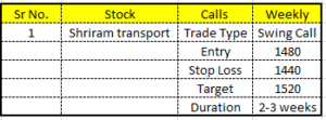 swing-call-analysis-for-5th-april-2021