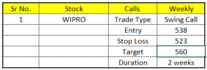 swing-call-analysis-for-31st-may-2021