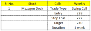 swing-call-analysis-for-07th-june-2021